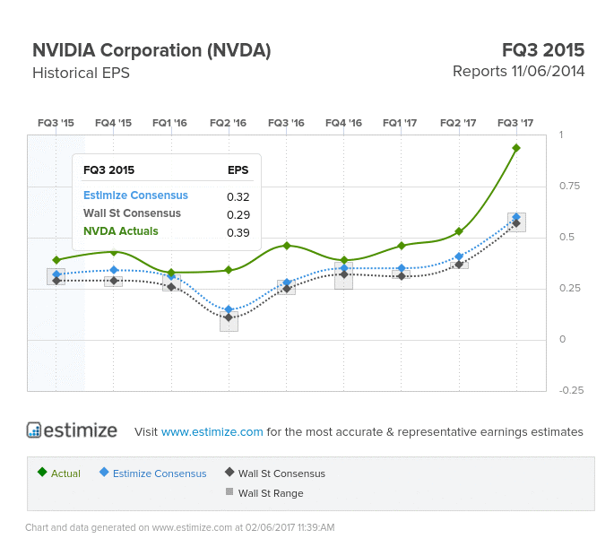 nvidia financial news historics