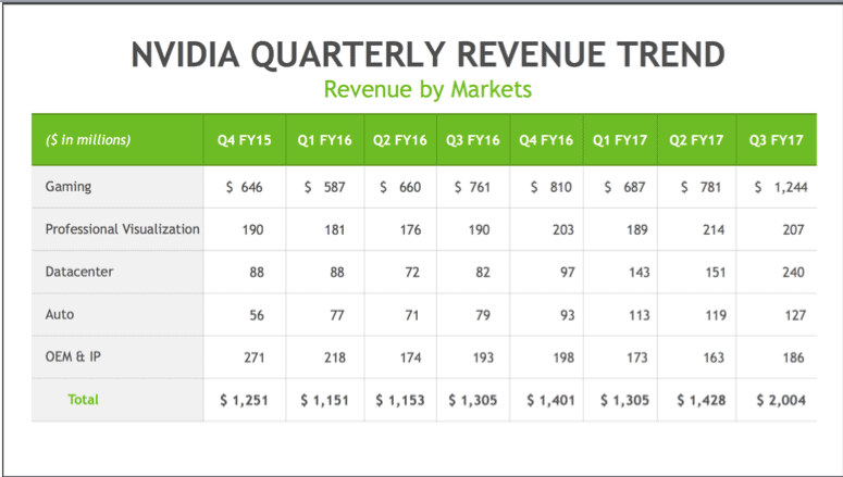 nvidia financial news quarterly