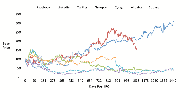 SnapChat IPO Price Trend days of IPO