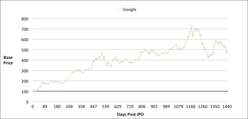SnapChat IPO Price Trend days of IPO - Google