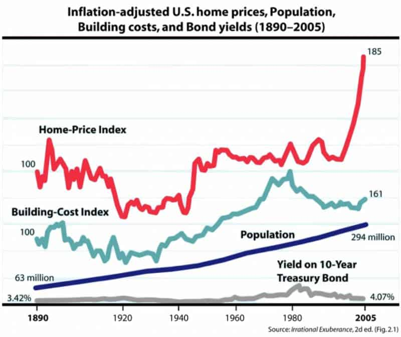 home price index in the usa