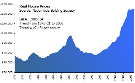 early 90s real house prices