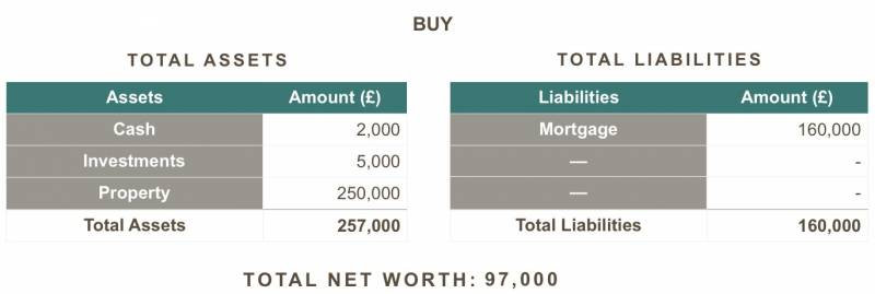 buying net worth