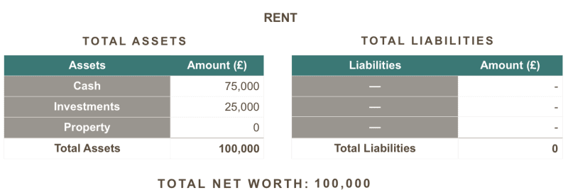 rent net worth