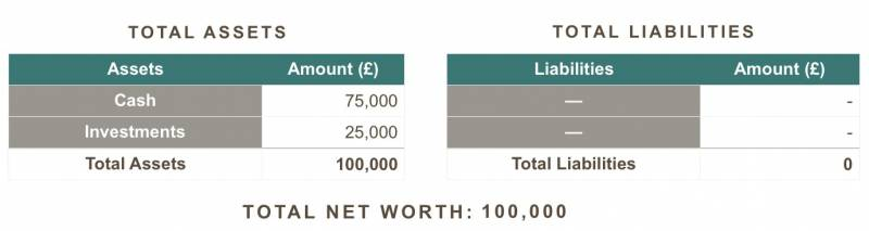 total net worth