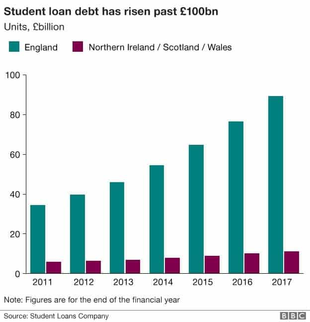 Student Loan Debt – the New Mortgage Crisis in 2018?