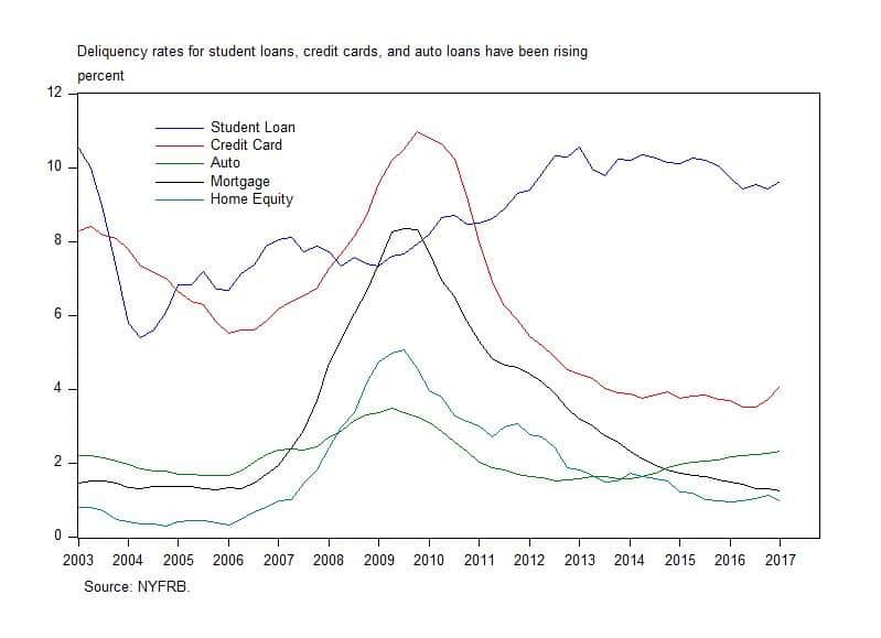 delinquency rates for student loans