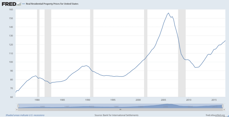 residential prices united states